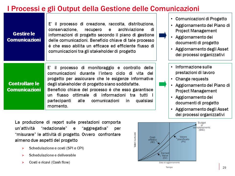29 I Processi e gli Output della Gestione delle Comunicazioni Gestire le Comunicazioni E' il processo di creazione, raccolta, distribuzione, conservaz