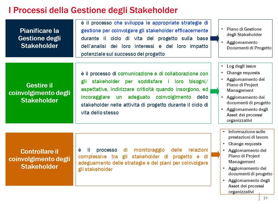 31 è il processo che sviluppa le appropriate strategie di gestione per coinvolgere gli stakeholder efficacemente durante il ciclo di vita del progetto sulla base dell'analisi dei loro interessi e del loro impatto potenziale sul successo del progetto Pianificare la Gestione degli Stakeholder è il processo di monitoraggio delle relazioni complessive tra gli stakeholder di progetto e di adeguamento delle strategie e dei piani per coinvolgere gli stakeholder Controllare il coinvolgimento degli Stakeholder I Processi della Gestione degli Stakeholder Piano di Gestione degli Stakeholder Aggiornamento Documenti di Progetto è il processo di comunicazione e di collaborazione con gli stakeholder per soddisfare i loro bisogni/ aspettative, indirizzare criticità quando insorgono, ed incoraggiare un adeguato coinvolgimento dello stakeholder nelle attività di progetto durante il ciclo di vita dello stesso Gestire il coinvolgimento degli Stakeholder Log degli issue Change requests Aggiornamento del Piano di Project Management Aggiornamento dei documenti di progetto Aggiornamento degli Asset dei processi organizzativi Informazione sulle prestazioni di lavoro Change requests Aggiornamento del Piano di Project Management Aggiornamento dei documenti di progetto Aggiornamento degli Asset dei processi organizzativi