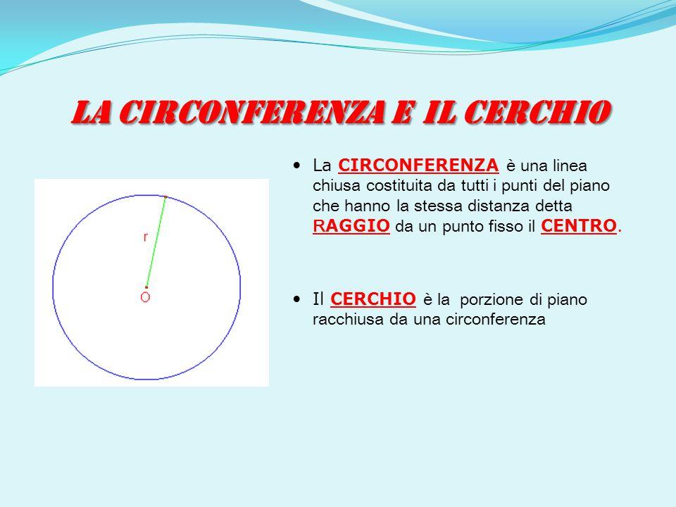 LA CIRCONFERENZA E IL CERCHIO La CIRCONFERENZA è una linea chiusa costituita da tutti i punti del piano che hanno la stessa distanza detta R AGGIO da