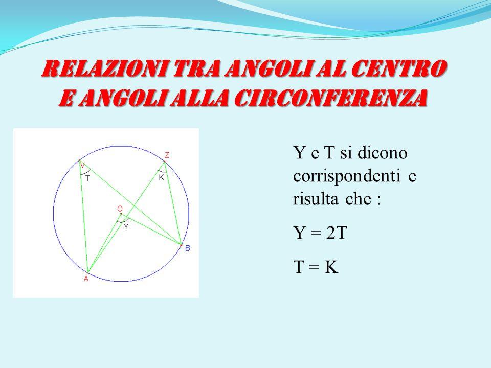 RELAZIONI TRA ANGOLI AL CENTRO E ANGOLI ALLA CIRCONFERENZA Y e T si dicono corrispondenti e risulta che : Y = 2T T = K