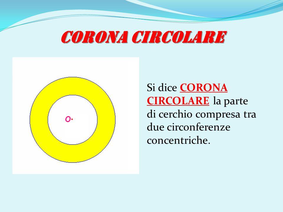 CORONA CIRCOLARE Si dice CORONA CIRCOLARE la parte di cerchio compresa tra due circonferenze concentriche.