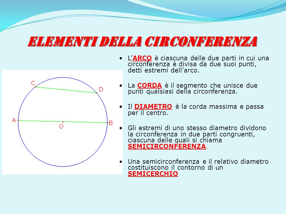 ELEMENTI DELLA CIRCONFERENZA L'ARCO è ciascuna delle due parti in cui una circonferenza è divisa da due suoi punti, detti estremi dell'arco. La CORDA