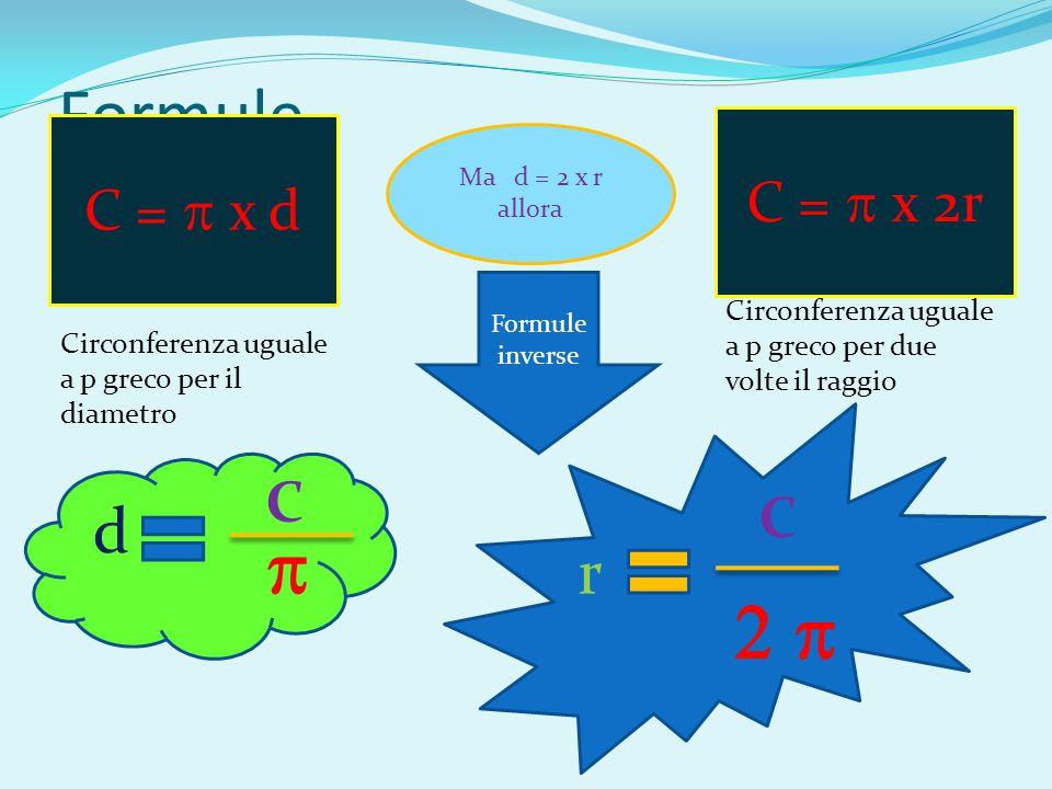 Formule C =  x d Ma d = 2 x r allora Circonferenza uguale a p greco per il diametro C =  x 2r Circonferenza uguale a p greco per due volte il raggio