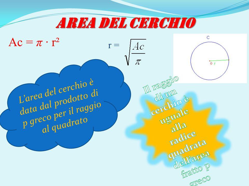 AREA DEL CERCHIO Ac = π · r² L ' a r e a d e l c e r c h i o è d a t a d a l p r o d o t t o d i p g r e c o p e r i l r a g g i o a l q u a d r a t o