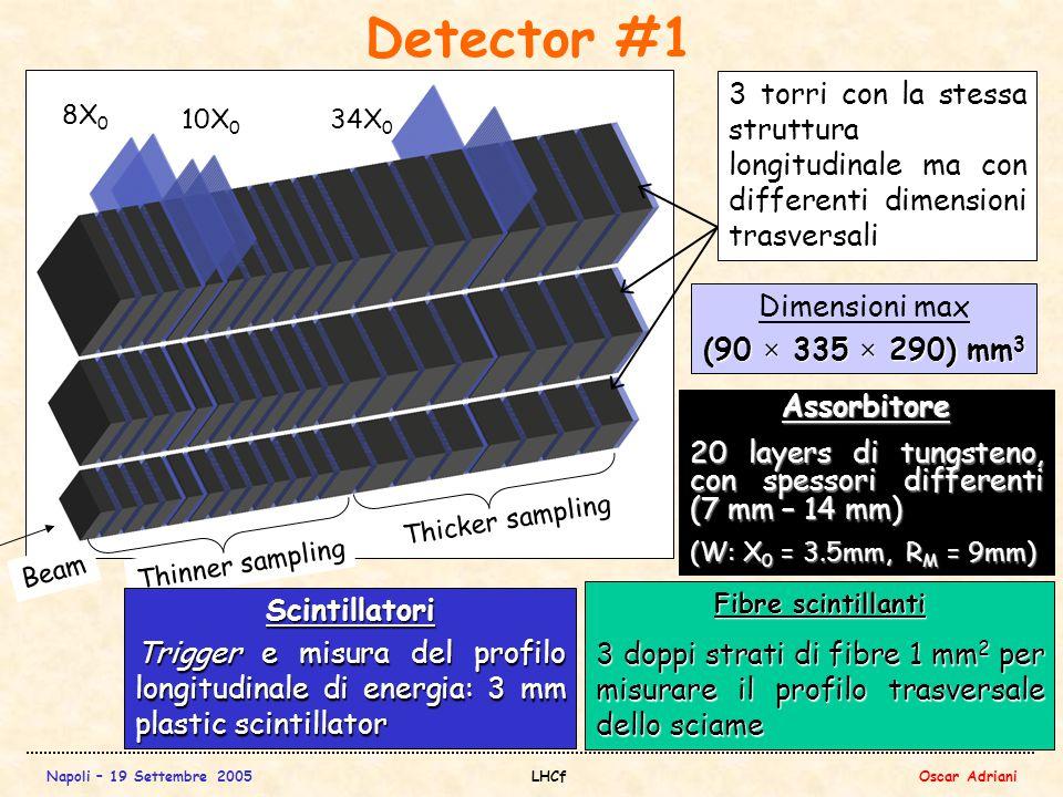 Napoli – 19 Settembre 2005LHCfOscar Adriani Thinner sampling 3 torri con la stessa struttura longitudinale ma con differenti dimensioni trasversali Dimensioni max (90 × 335 × 290) mm 3 Detector #1Assorbitore 20 layers di tungsteno, con spessori differenti (7 mm – 14 mm) (W: X 0 = 3.5mm, R M = 9mm) Scintillatori Trigger e misura del profilo longitudinale di energia: 3 mm plastic scintillator Fibre scintillanti 3 doppi strati di fibre 1 mm 2 per misurare il profilo trasversale dello sciame Beam 8X 0 10X 0 34X 0 Thicker sampling