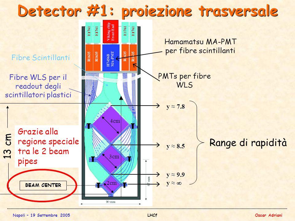 Napoli – 19 Settembre 2005LHCfOscar Adriani Grazie alla regione speciale tra le 2 beam pipes Detector #1: proiezione trasversale Hamamatsu MA-PMT per fibre scintillanti PMTs per fibre WLS 4cm 3cm 2cm BEAM CENTER y ≈ 9.9 y ≈ 8.5 y ≈ 7.8 Fibre Scintillanti Fibre WLS per il readout degli scintillatori plastici Range di rapidità 13 cm y ≈ 