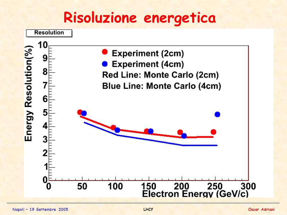 Napoli – 19 Settembre 2005LHCfOscar Adriani Risoluzione energetica