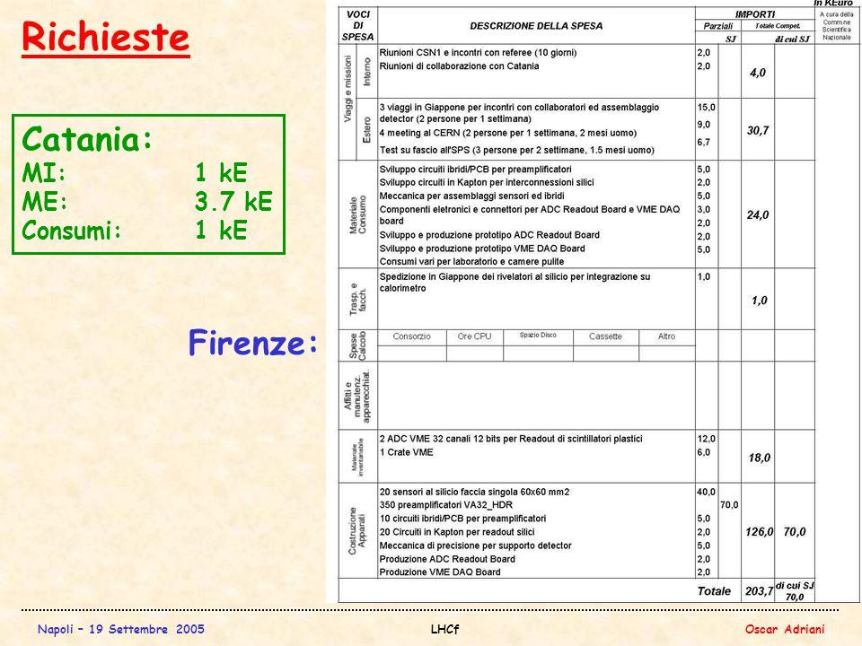 Napoli – 19 Settembre 2005LHCfOscar Adriani Richieste Catania: MI:1 kE ME:3.7 kE Consumi:1 kE Firenze: