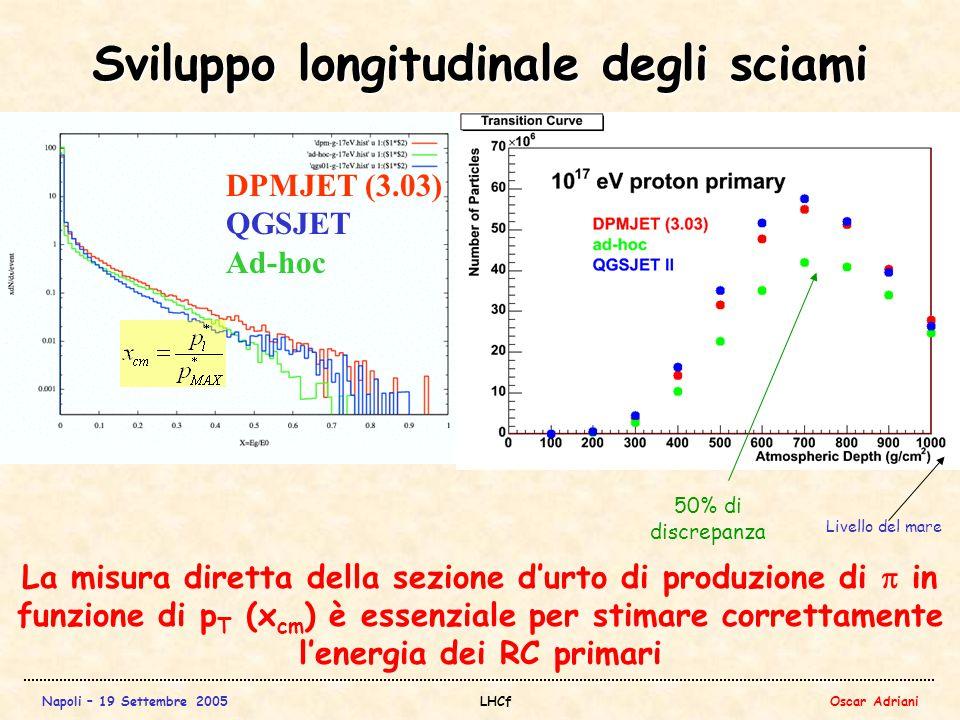 Napoli – 19 Settembre 2005LHCfOscar Adriani Sviluppo longitudinale degli sciami La misura diretta della sezione d'urto di produzione di  in funzione di p T (x cm ) è essenziale per stimare correttamente l'energia dei RC primari Livello del mare 50% di discrepanza DPMJET (3.03) QGSJET Ad-hoc