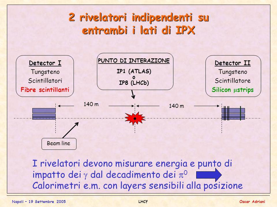 Napoli – 19 Settembre 2005LHCfOscar Adriani 2 rivelatori indipendenti su entrambi i lati di IPX PUNTO DI INTERAZIONE IP1 (ATLAS) o IP8 (LHCb) Beam line Detector II Tungsteno Scintillatore Silicon  strips Detector I Tungsteno Scintillatori Fibre scintillanti 140 m I rivelatori devono misurare energia e punto di impatto dei  dal decadimento dei  0 Calorimetri e.m.