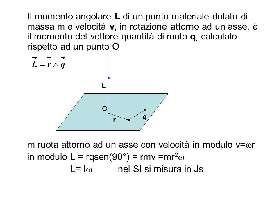 Il momento angolare L di un punto materiale dotato di massa m e velocità v, in rotazione attorno ad un asse, è il momento del vettore quantità di moto