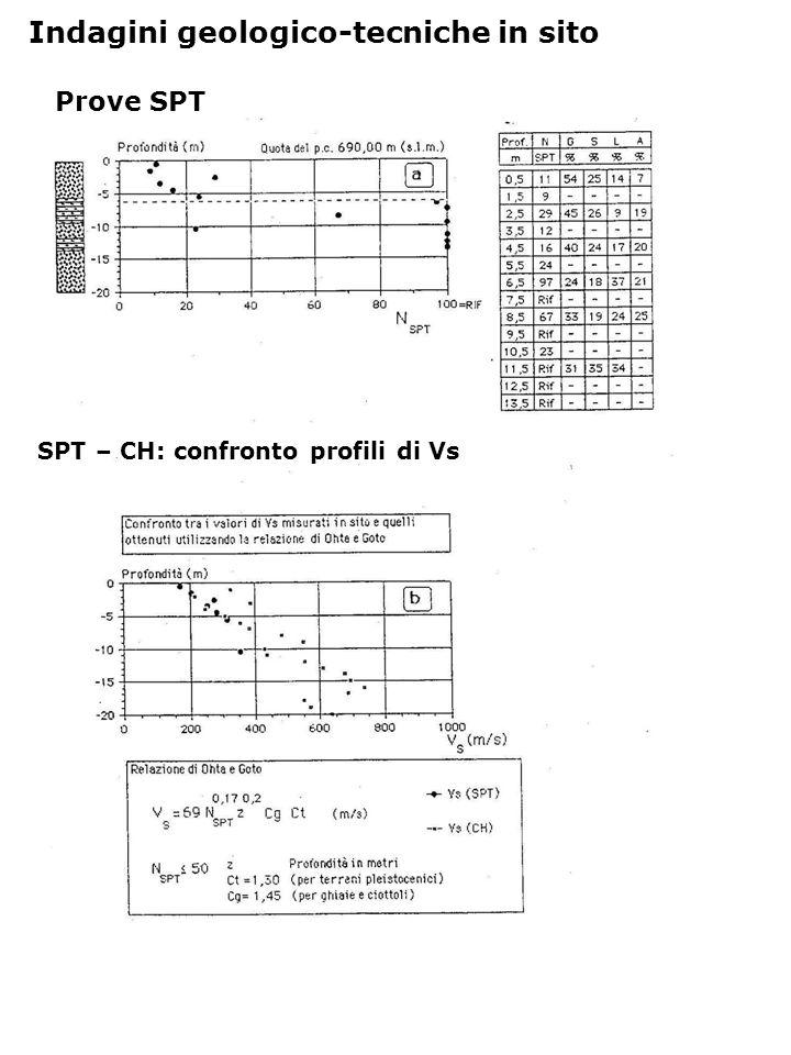 SPT – CH: confronto profili di Vs Prove SPT Indagini geologico-tecniche in sito