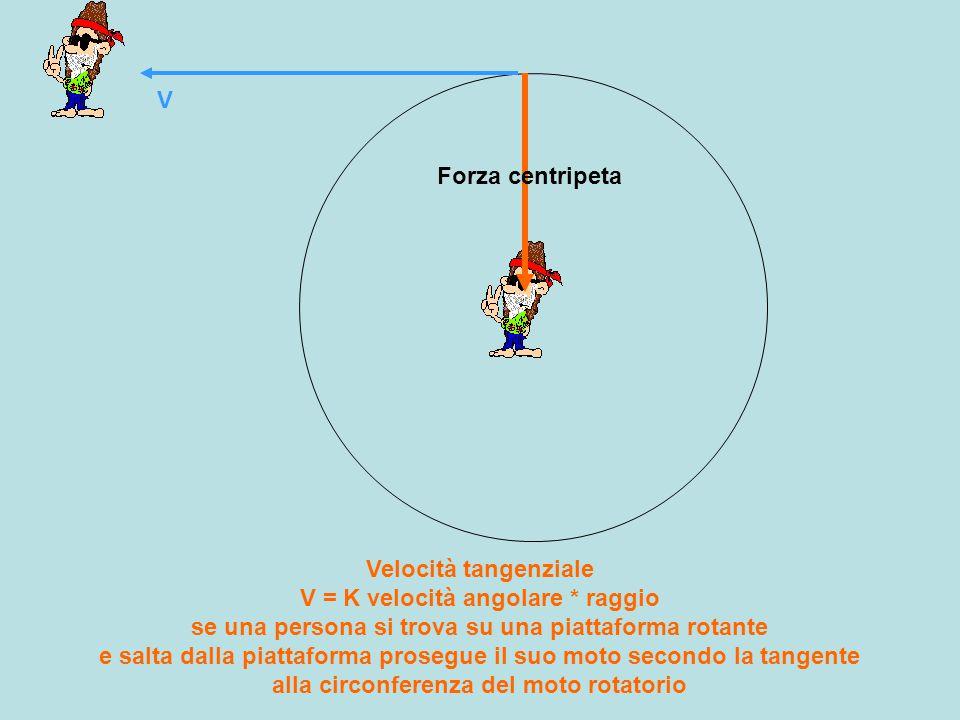 Velocità tangenziale V = K velocità angolare * raggio se una persona si trova su una piattaforma rotante e salta dalla piattaforma prosegue il suo moto secondo la tangente alla circonferenza del moto rotatorio V Forza centripeta