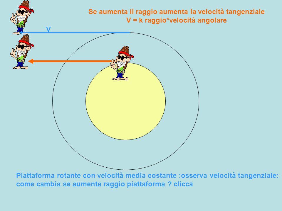 V Se aumenta il raggio aumenta la velocità tangenziale V = k raggio*velocità angolare