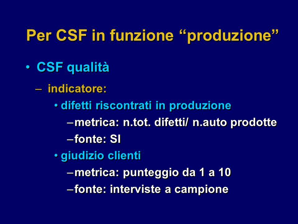 Per CSF in funzione produzione CSF qualità –indicatore: difetti riscontrati in produzione –metrica: n.tot.