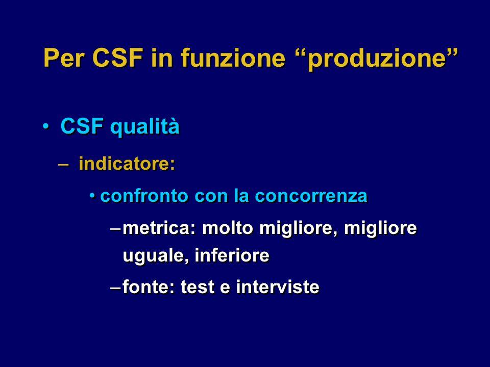 Per CSF in funzione produzione CSF qualità –indicatore: confronto con la concorrenza –metrica: molto migliore, migliore uguale, inferiore –fonte: test e interviste –indicatore: confronto con la concorrenza –metrica: molto migliore, migliore uguale, inferiore –fonte: test e interviste