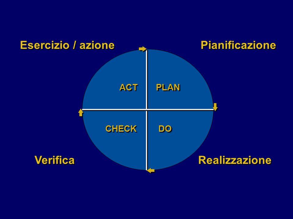 Esercizio / azione Verifica Pianificazione Realizzazione PLAN DO ACT CHECK