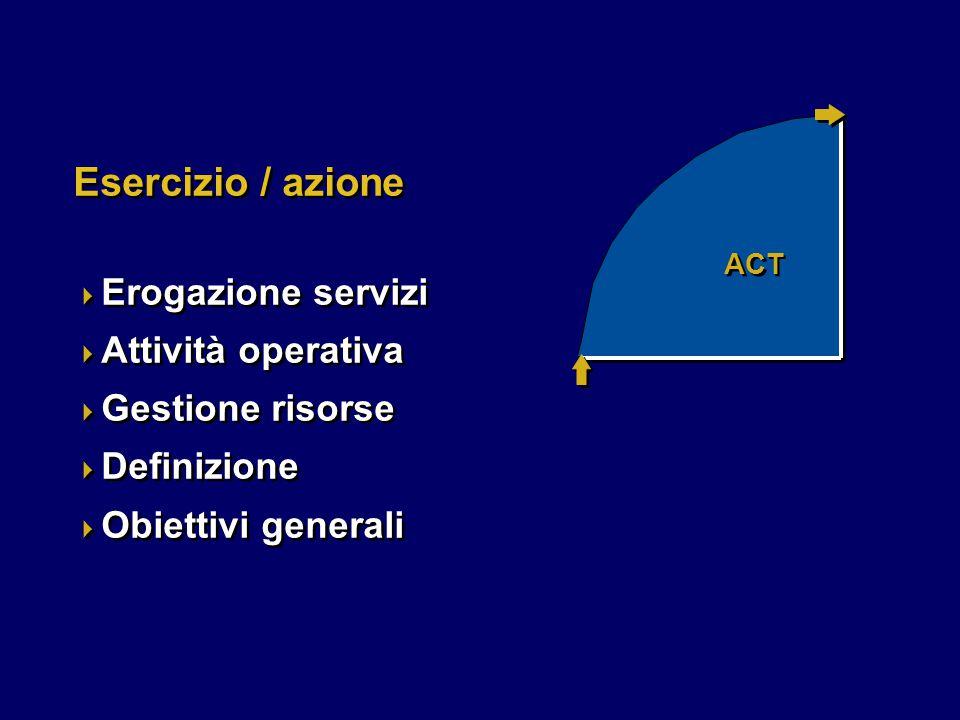 ACT Esercizio / azione  Erogazione servizi  Attività operativa  Gestione risorse  Definizione  Obiettivi generali  Erogazione servizi  Attività operativa  Gestione risorse  Definizione  Obiettivi generali