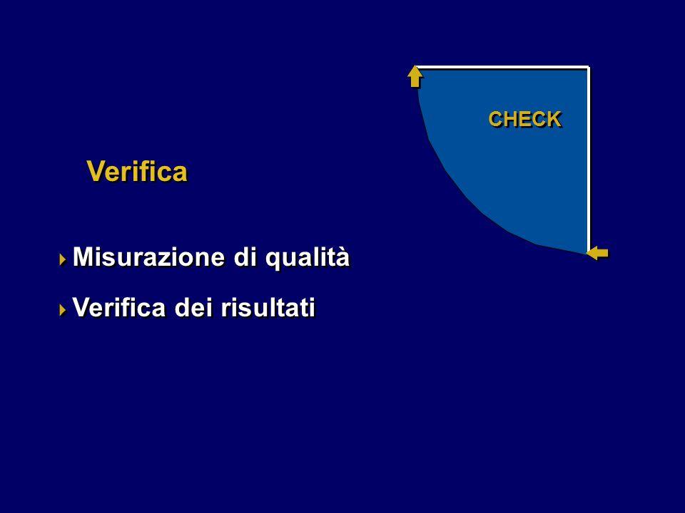 Verifica  Misurazione di qualità  Verifica dei risultati  Misurazione di qualità  Verifica dei risultati CHECK