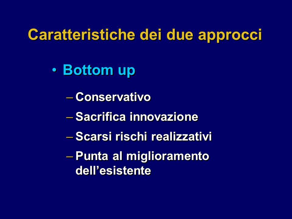 Caratteristiche dei due approcci –Conservativo –Sacrifica innovazione –Scarsi rischi realizzativi –Punta al miglioramento dell'esistente –Conservativo –Sacrifica innovazione –Scarsi rischi realizzativi –Punta al miglioramento dell'esistente Bottom up
