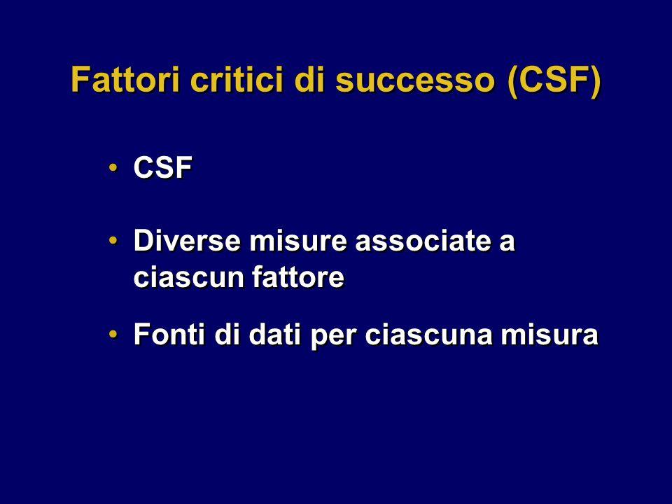Diverse misure associate a ciascun fattore Fonti di dati per ciascuna misura Diverse misure associate a ciascun fattore Fonti di dati per ciascuna misura Fattori critici di successo (CSF) CSF