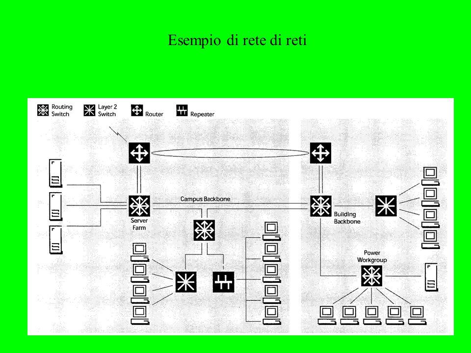Esempio di rete di reti