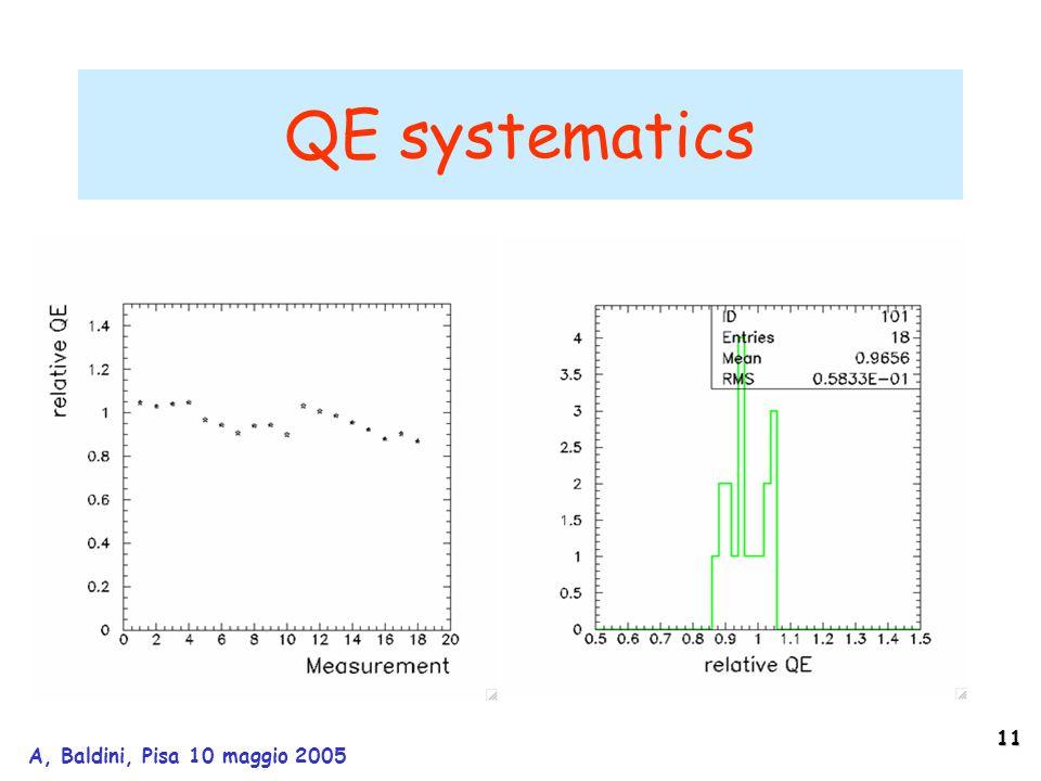 11 A, Baldini, Pisa 10 maggio 2005 QE systematics