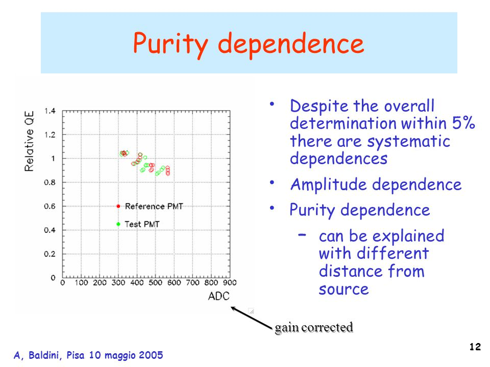 12 A, Baldini, Pisa 10 maggio 2005 Purity dependence Despite the overall determination within 5% there are systematic dependences Amplitude dependence Purity dependence – can be explained with different distance from source gain corrected