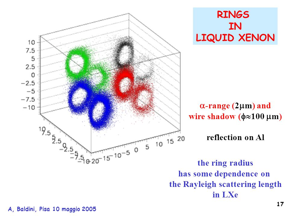17 A, Baldini, Pisa 10 maggio 2005 RINGS IN LIQUID XENON the ring radius has some dependence on the Rayleigh scattering length in LXe  -range (2  m) and wire shadow (  100  m) reflection on Al