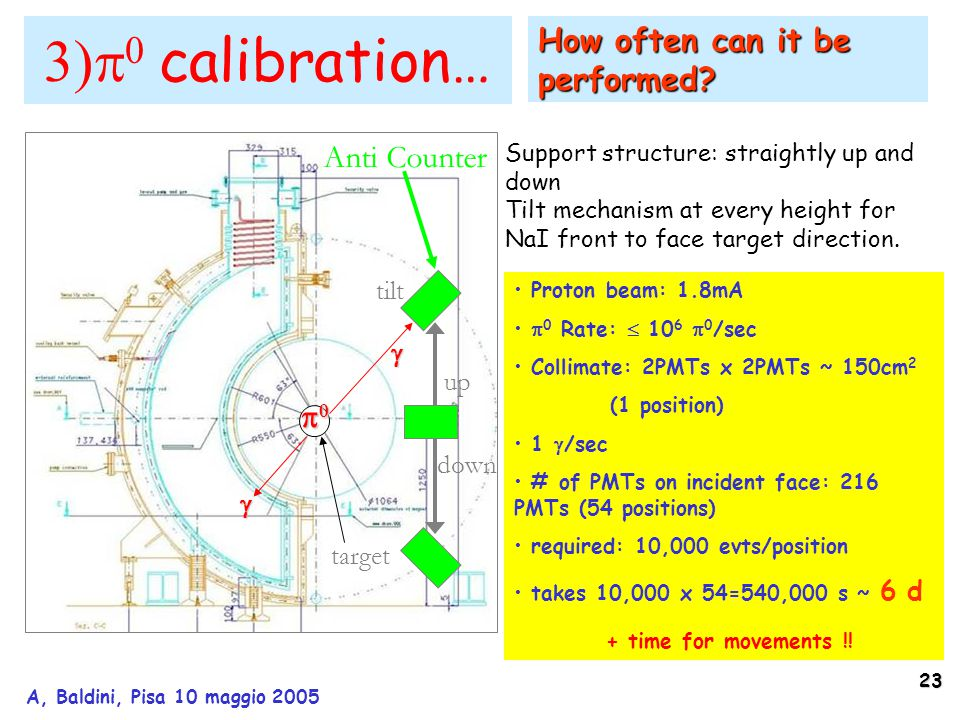 23 A, Baldini, Pisa 10 maggio 2005  0 calibration… Target Anti Counter up tilt down Support structure: straightly up and down Tilt mechanism at every height for NaI front to face target direction.