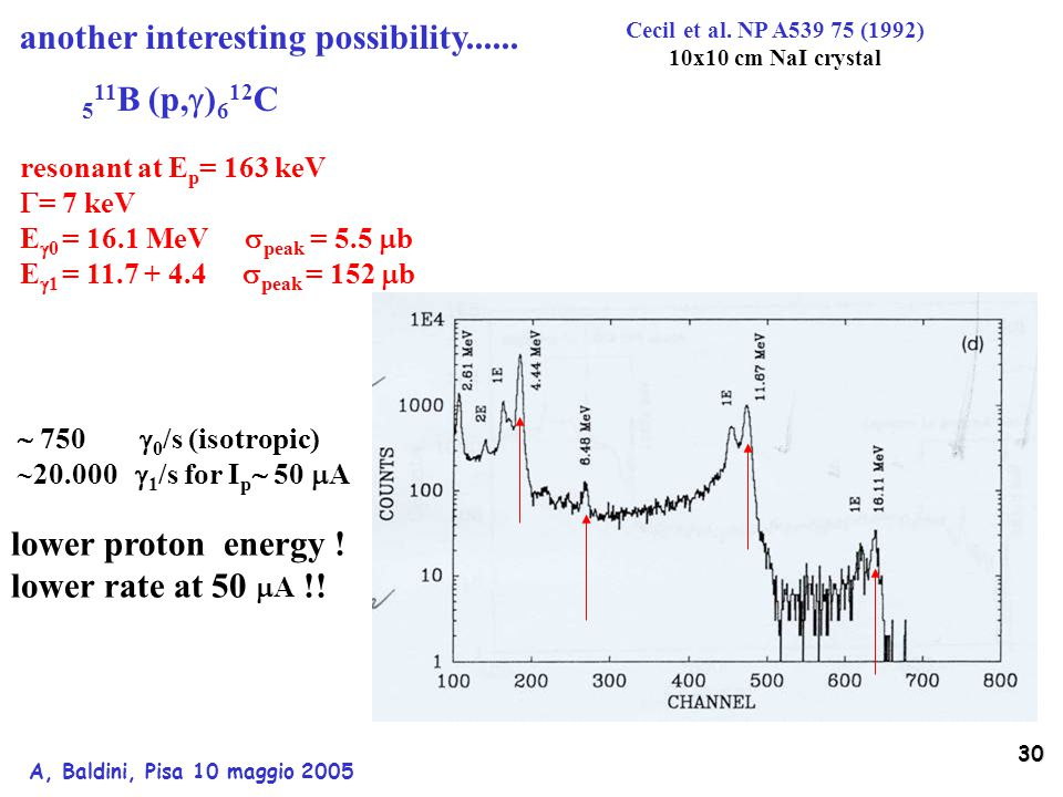 30 A, Baldini, Pisa 10 maggio 2005 5 11 B (p,  ) 6 12 C lower proton energy .