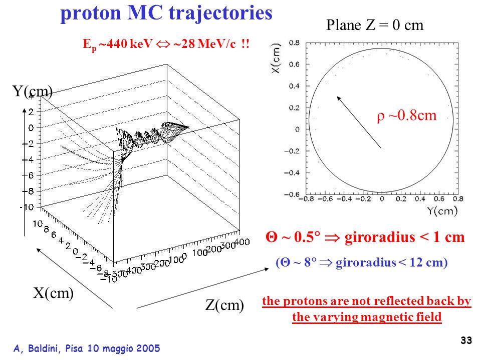 33 A, Baldini, Pisa 10 maggio 2005 Z(cm) X(cm) Y(cm) ρ ~0.8cm Plane Z = 0 cm Θ ~ 0.5   giroradius < 1 cm (Θ ~ 8   giroradius < 12 cm) proton MC trajectories E p  440 keV   28 MeV/c !.