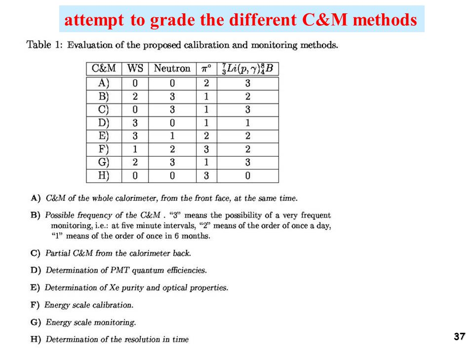 37 attempt to grade the different C&M methods
