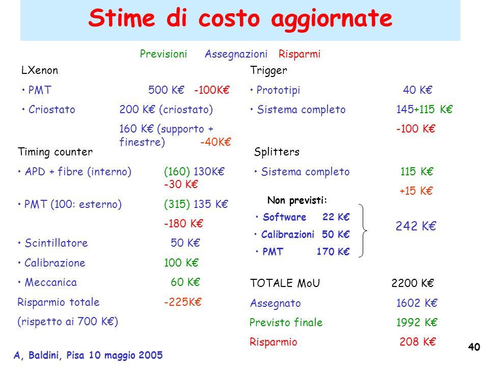40 A, Baldini, Pisa 10 maggio 2005 LXenon PMT 500 K€ -100K€ Criostato 200 K€ (criostato) 160 K€ (supporto + finestre) -40K€ Trigger Prototipi 40 K€ Sistema completo 145+115 K€ -100 K€ Timing counter APD + fibre (interno)(160) 130K€ -30 K€ PMT (100: esterno)(315) 135 K€ -180 K€ Scintillatore 50 K€ Calibrazione100 K€ Meccanica 60 K€ Risparmio totale -225K€ (rispetto ai 700 K€) Splitters Sistema completo 115 K€ +15 K€ TOTALE MoU 2200 K€ Assegnato1602 K€ Previsto finale1992 K€ Risparmio 208 K€ Stime di costo aggiornate Previsioni Assegnazioni Risparmi Non previsti: Software 22 K€ Calibrazioni 50 K€ PMT 170 K€ 242 K€