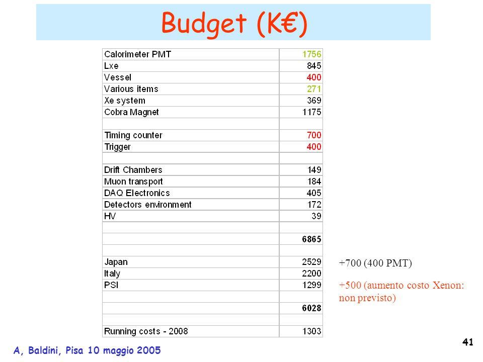 41 A, Baldini, Pisa 10 maggio 2005 Budget (K€) +700 (400 PMT) +500 (aumento costo Xenon: non previsto)