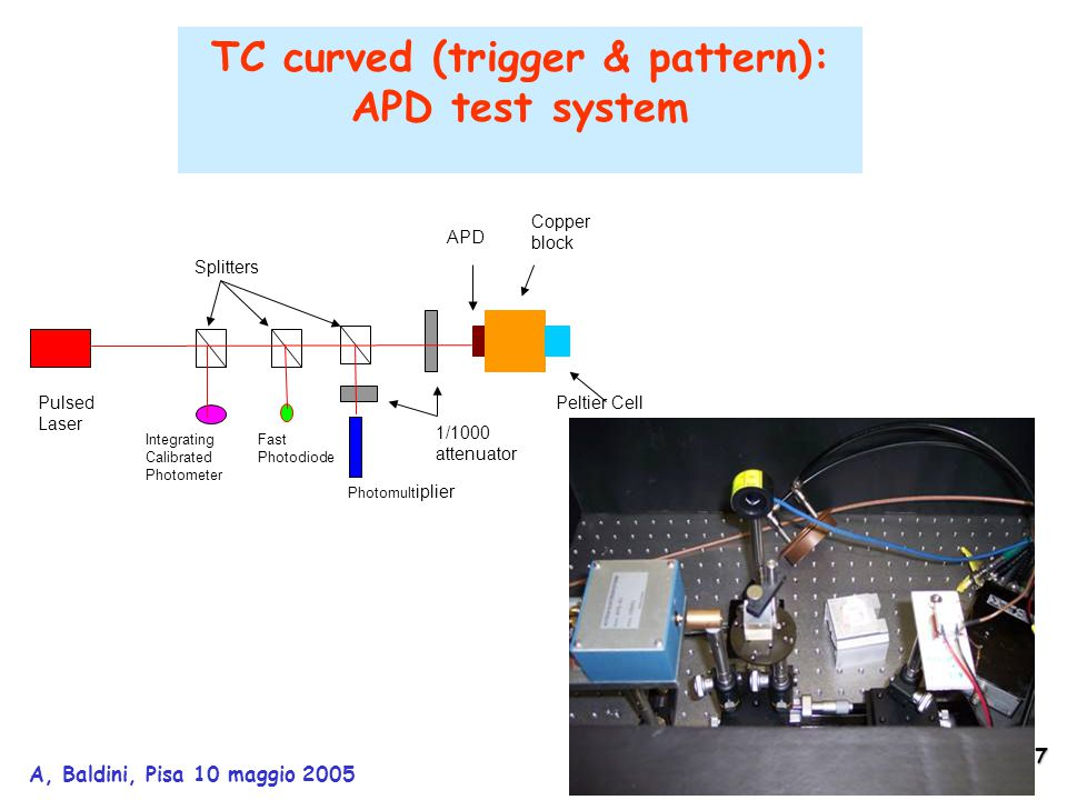 28 A, Baldini, Pisa 10 maggio 2005 4) 500 KV PROTON ACCELERATOR AND LITIUM TARGET FOR A 17.6 MEV GAMMA LINE Potentialities : a unique nuclear reaction with a high energy  -line obtainable : at resonance (E p = 440 keV  14 keV)  10 6  /s (isotropic) for I p  50  A from LiF target at COBRA center;  's on the whole cal.