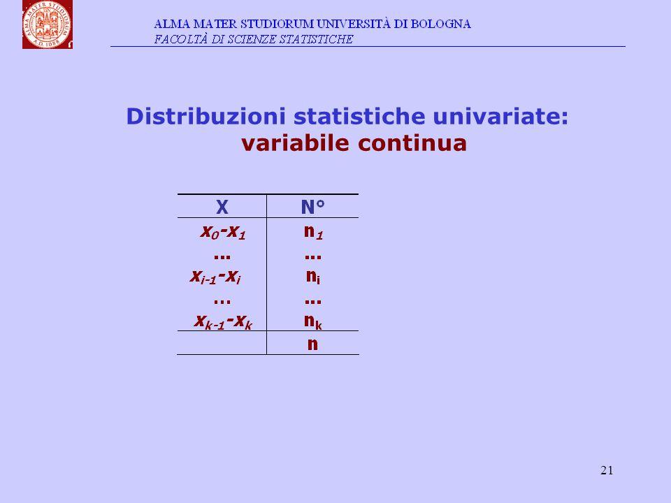 21 Distribuzioni statistiche univariate: variabile continua