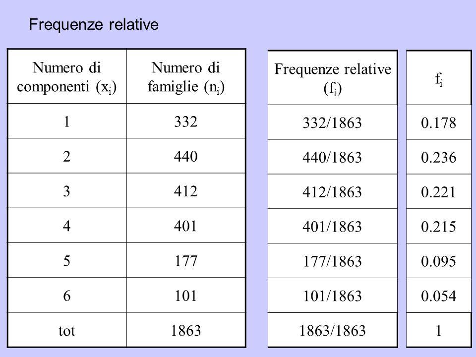 24 Numero di componenti (x i ) Numero di famiglie (n i ) 1332 2440 3412 4401 5177 6101 tot1863 Frequenze relative (f i ) 332/1863 440/1863 412/1863 401/1863 177/1863 101/1863 1863/1863 fifi 0.178 0.236 0.221 0.215 0.095 0.054 1 Frequenze relative