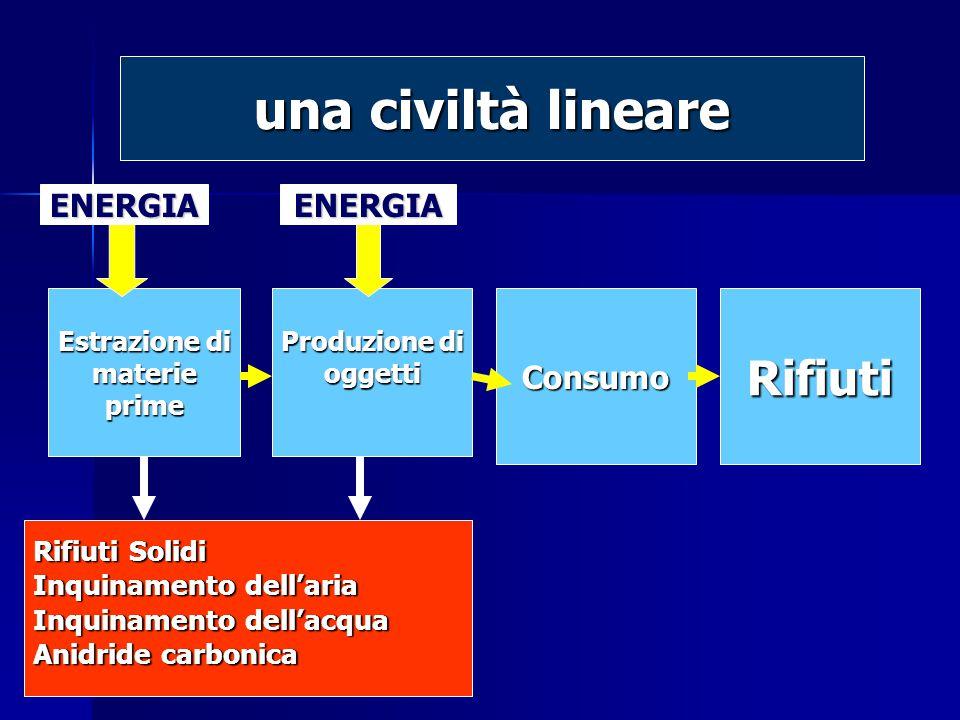 Estrazione di materieprime Produzione di oggettiConsumoRifiuti Rifiuti Solidi Inquinamento dell'aria Inquinamento dell'acqua Anidride carbonica ENERGIA una civiltà lineare ENERGIA