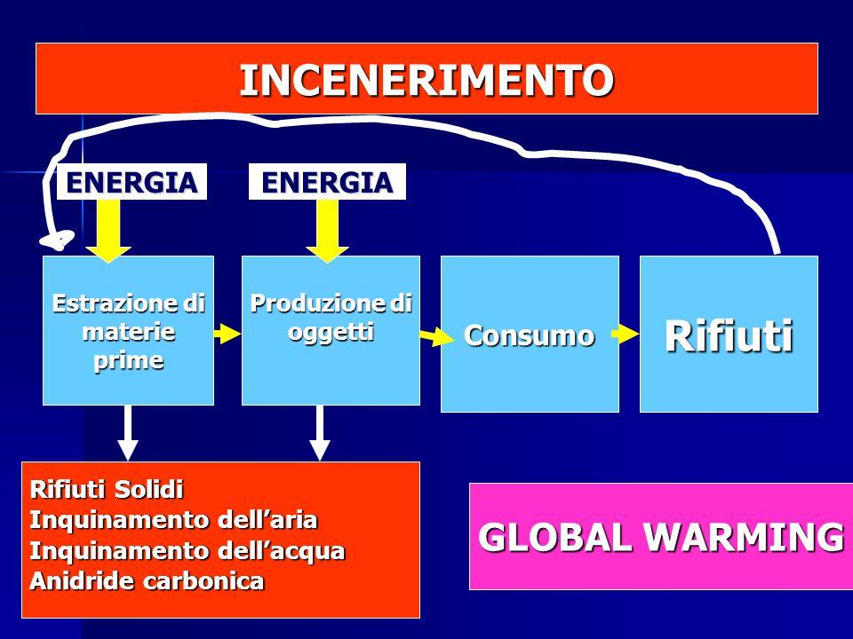 Estrazione di materieprime Produzione di oggettiConsumoRifiuti Rifiuti Solidi Inquinamento dell'aria Inquinamento dell'acqua Anidride carbonica ENERGIAENERGIA INCENERIMENTO GLOBAL WARMING