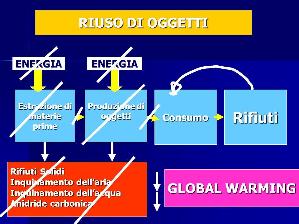 Estrazione di materieprime Produzione di oggettiConsumoRifiuti Rifiuti Solidi Inquinamento dell'aria Inquinamento dell'acqua Anidride carbonica ENERGIAENERGIA RIUSO DI OGGETTI GLOBAL WARMING