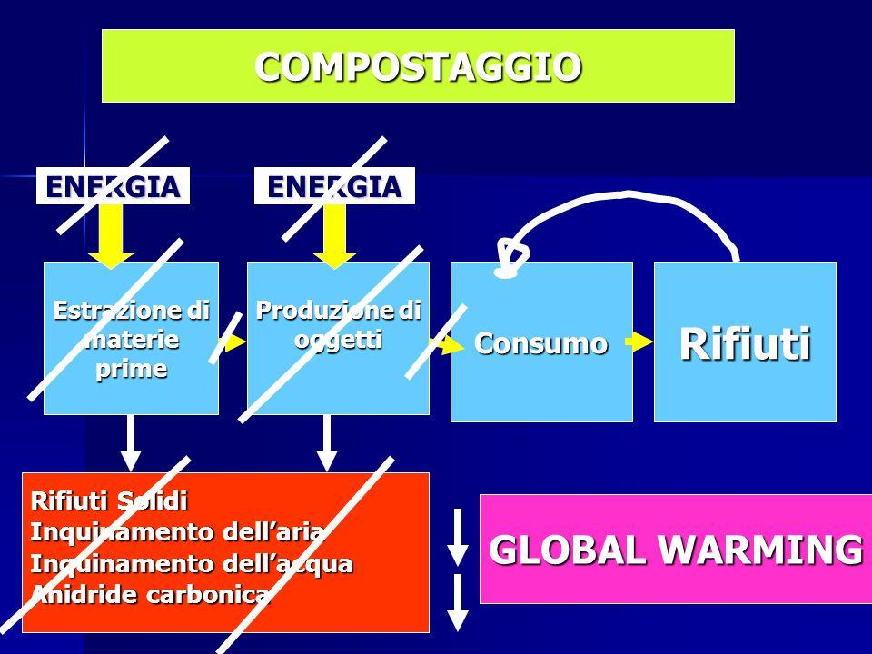 Estrazione di materieprime Produzione di oggettiConsumoRifiuti Rifiuti Solidi Inquinamento dell'aria Inquinamento dell'acqua Anidride carbonica ENERGIAENERGIA COMPOSTAGGIO GLOBAL WARMING
