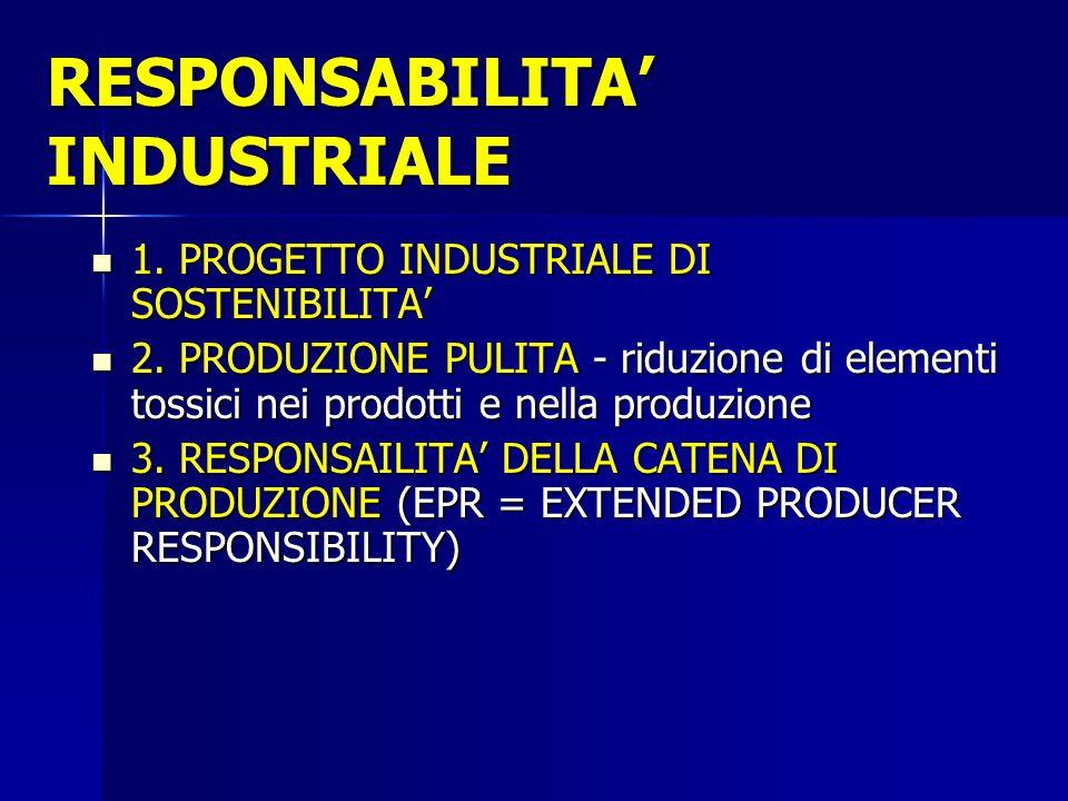RESPONSABILITA' INDUSTRIALE 1. PROGETTO INDUSTRIALE DI SOSTENIBILITA' 1. PROGETTO INDUSTRIALE DI SOSTENIBILITA' 2. PRODUZIONE PULITA - riduzione di el