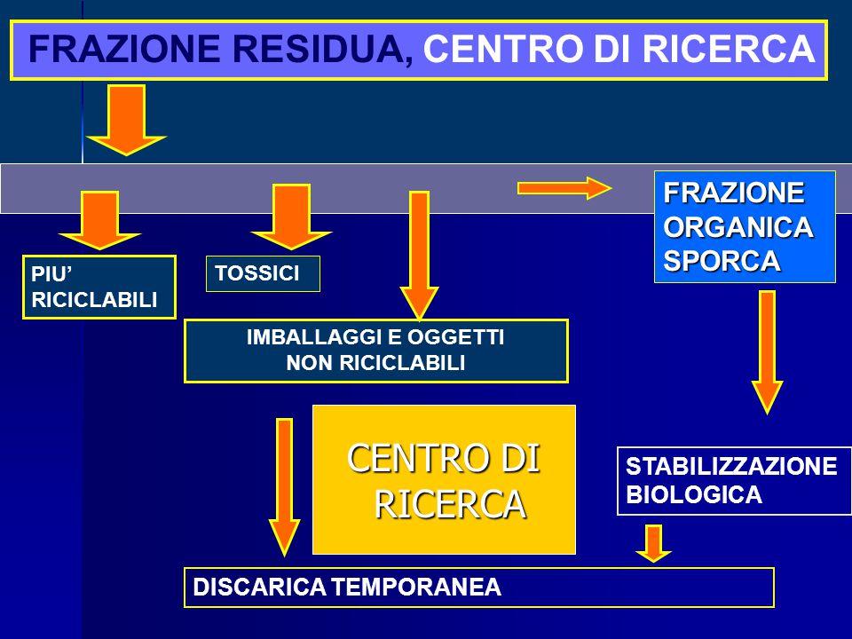 TOSSICI IMBALLAGGI E OGGETTI NON RICICLABILI FRAZIONE RESIDUA, CENTRO DI RICERCA PIU' RICICLABILI FRAZIONEORGANICASPORCA DISCARICA TEMPORANEA STABILIZZAZIONE BIOLOGICA CENTRO DI RICERCA RICERCA