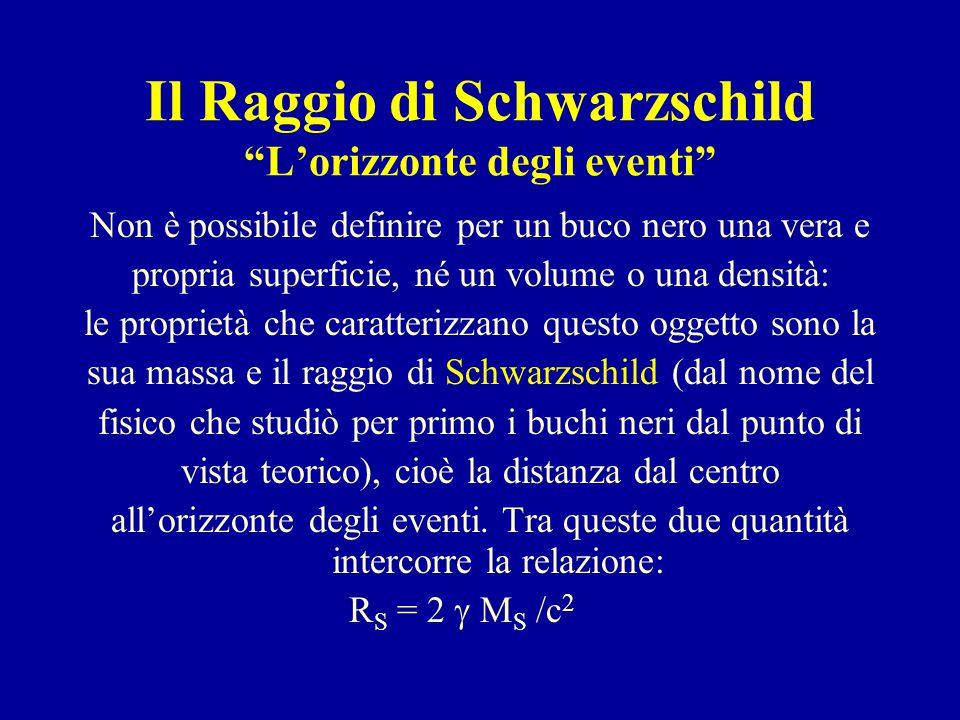 """Il Raggio di Schwarzschild """"L'orizzonte degli eventi"""" Non è possibile definire per un buco nero una vera e propria superficie, né un volume o una dens"""
