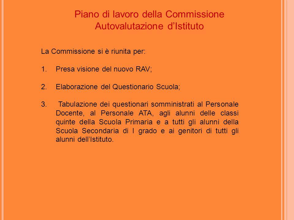 Piano di lavoro della Commissione Autovalutazione d'Istituto La Commissione si è riunita per: 1.Presa visione del nuovo RAV; 2.Elaborazione del Questionario Scuola; 3.