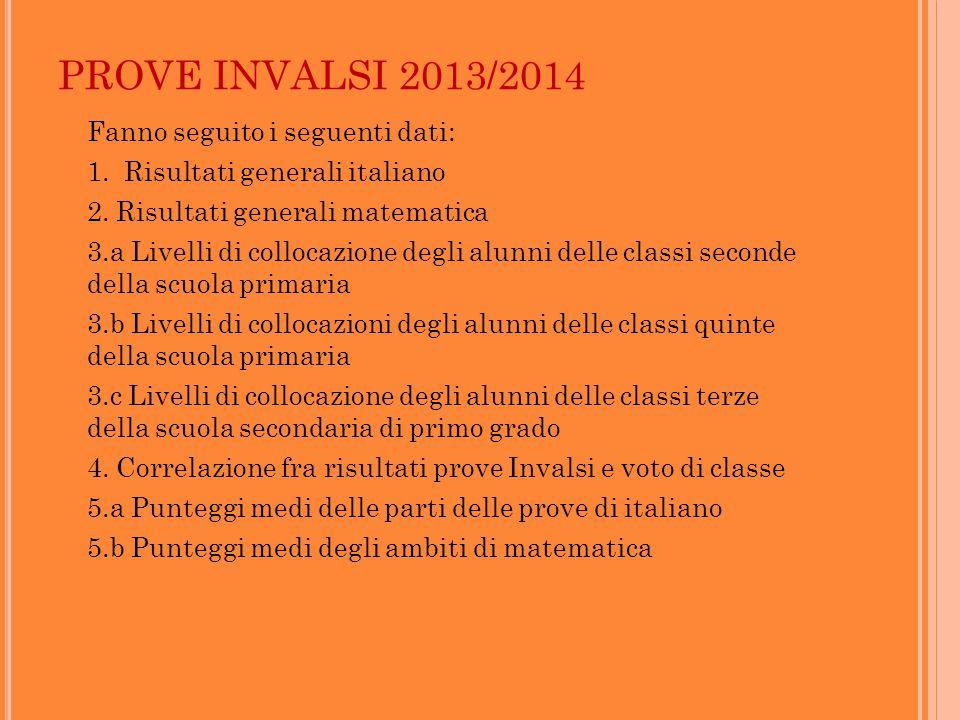 PROVE INVALSI 2013/2014 Fanno seguito i seguenti dati: 1.