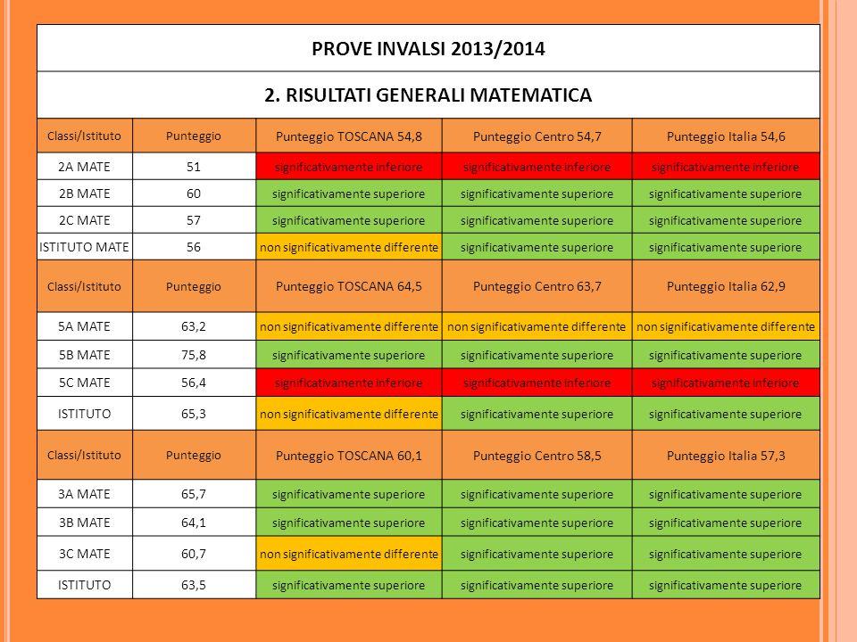 PROVE INVALSI 2013/2014 2.