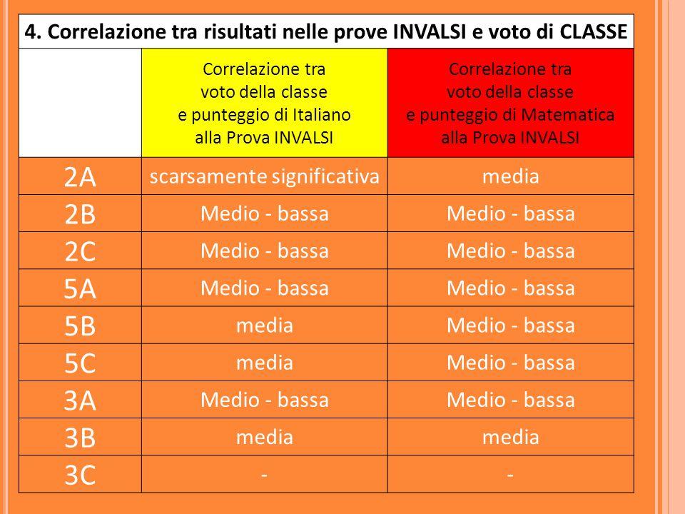 4. Correlazione tra risultati nelle prove INVALSI e voto di CLASSE Correlazione tra voto della classe e punteggio di Italiano alla Prova INVALSI Corre