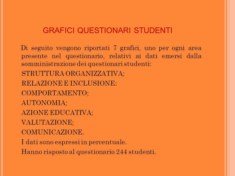 GRAFICI QUESTIONARI STUDENTI Di seguito vengono riportati 7 grafici, uno per ogni area presente nel questionario, relativi ai dati emersi dalla somministrazione dei questionari studenti: STRUTTURA ORGANIZZATIVA; RELAZIONE E INCLUSIONE: - COMPORTAMENTO; - AUTONOMIA; - AZIONE EDUCATIVA; - VALUTAZIONE; - COMUNICAZIONE.